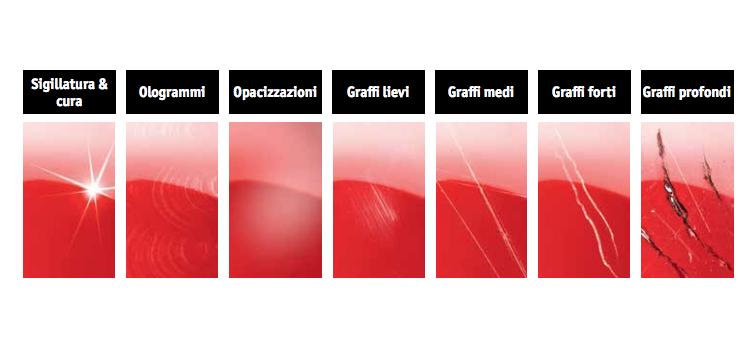 Che differenza c'è tra Lucidatrice Rotativa, Eccentrica e Rotorbitale?